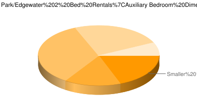 Pie Chart showing breakdown of auxiliary bedroom sizes in Chicago Rogers Park & Edgewater 2 bedroom apartments